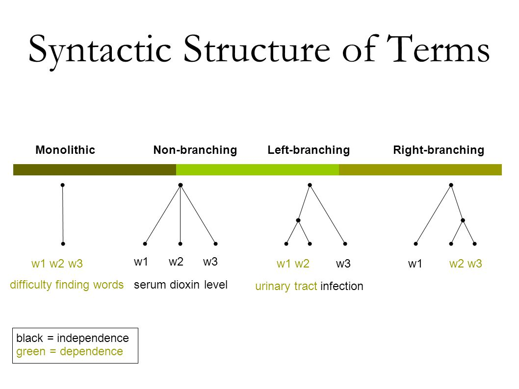 Syntactic Structure of Terms w1 w2 w3 MonolithicNon-branchingRight-branchingLeft-branching black = independence green = dependence difficulty finding wordsserum dioxin level urinary tract infection