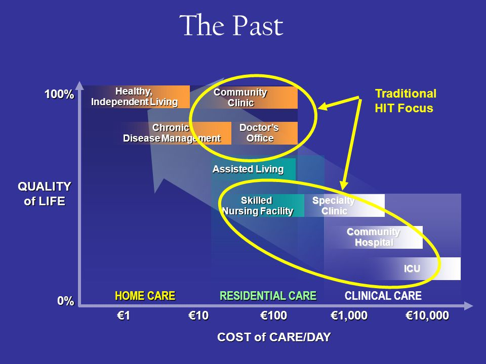 €1€10€100€1,000€10,000 0% 100% Healthy, Independent Living Chronic Disease Management Doctor's Office Community Clinic HOME CARE Assisted Living Skilled Nursing Facility RESIDENTIAL CARE Community Hospital ICU Specialty Clinic CLINICAL CARE COST of CARE/DAY QUALITY of LIFE The Past Traditional HIT Focus