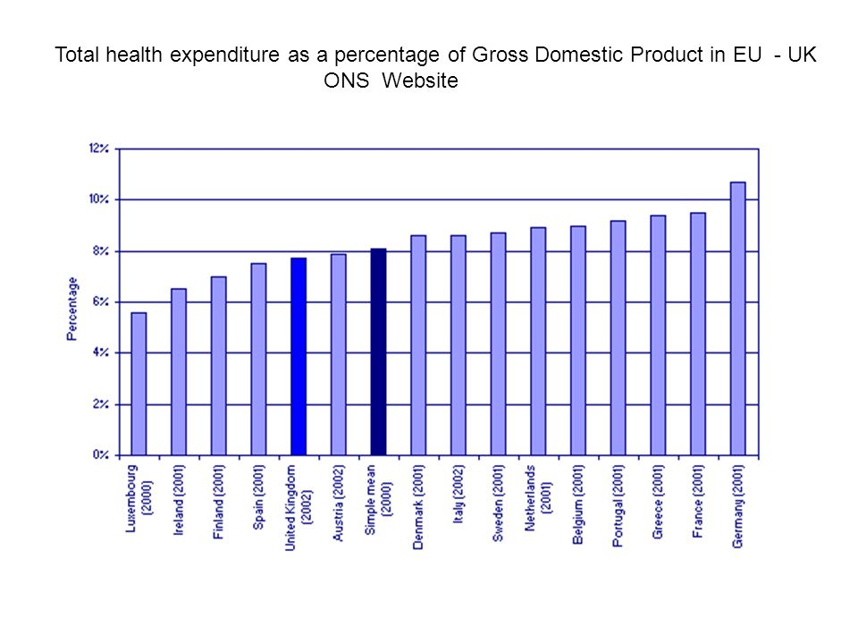 Total health expenditure as a percentage of Gross Domestic Product in EU - UK ONS Website