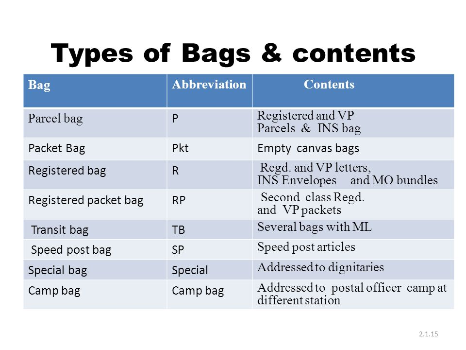 Types of Bags & contents BagAbbreviationContents Parcel bag P Registered and VP Parcels & INS bag Packet BagPktEmpty canvas bags Registered bagR Regd.