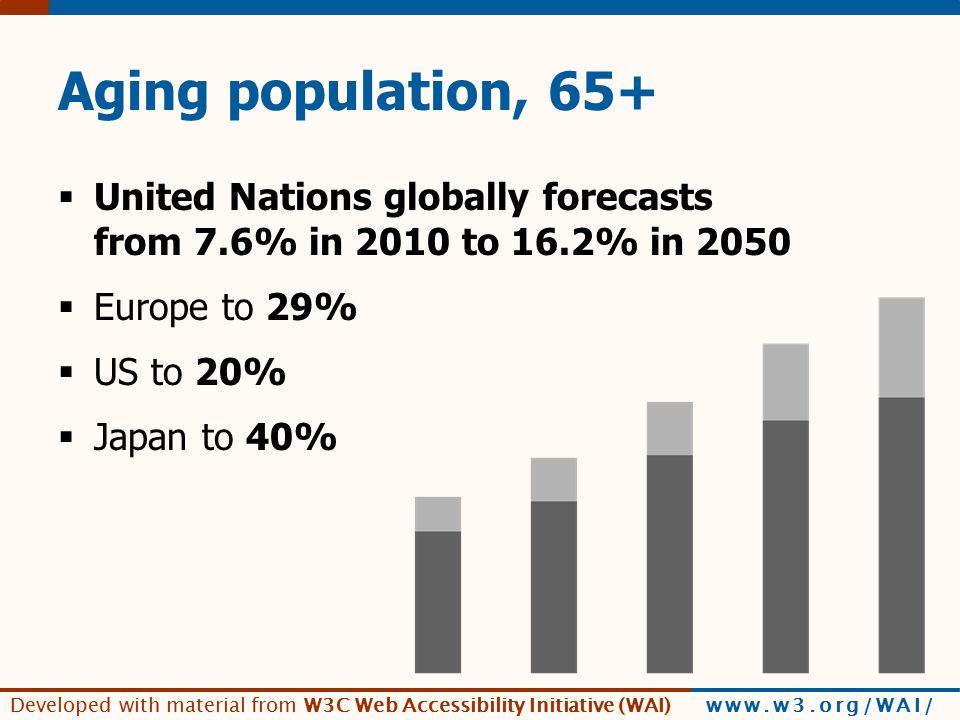 Developed with material from W3C Web Accessibility Initiative (WAI) www.w3.org/WAI/ Aging population, 65+  United Nations globally forecasts from 7.6% in 2010 to 16.2% in 2050  Europe to 29%  US to 20%  Japan to 40%