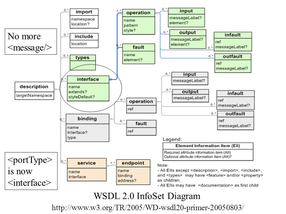 More Stuff: Features WSDL 2.0 interfaces have optional tags.