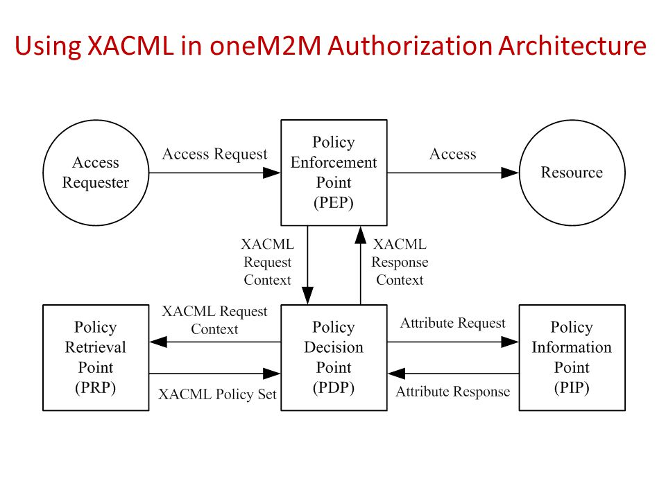 Using XACML in oneM2M Authorization Architecture