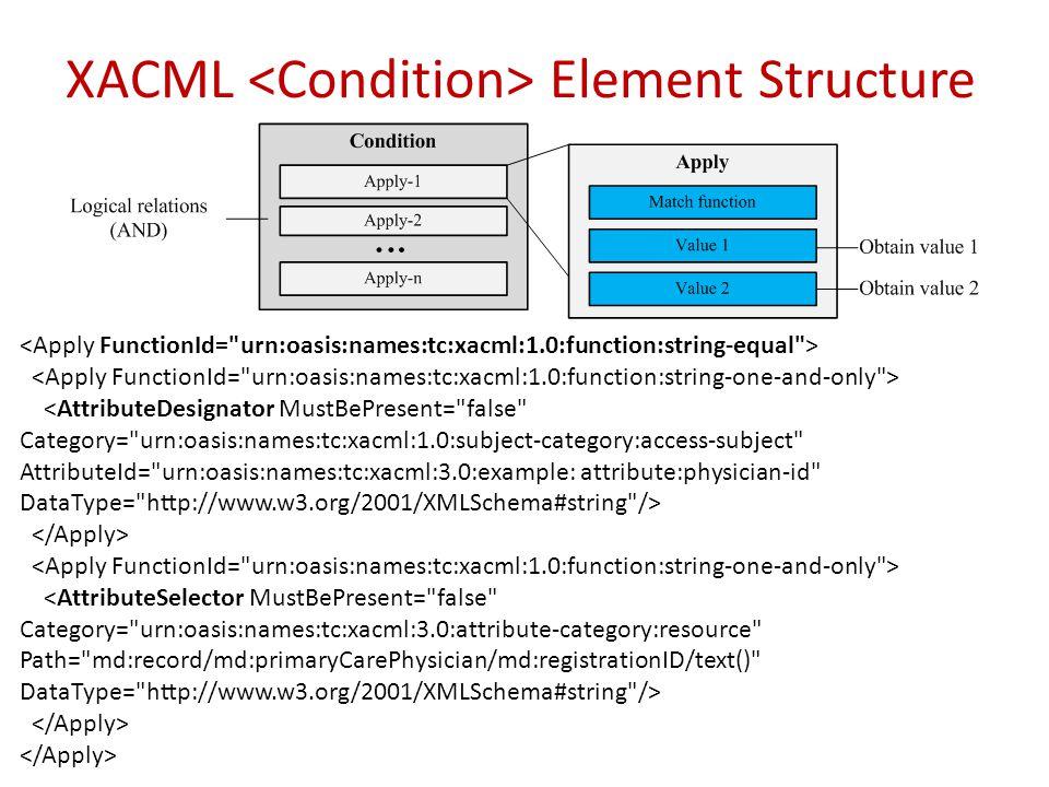 XACML Element Structure