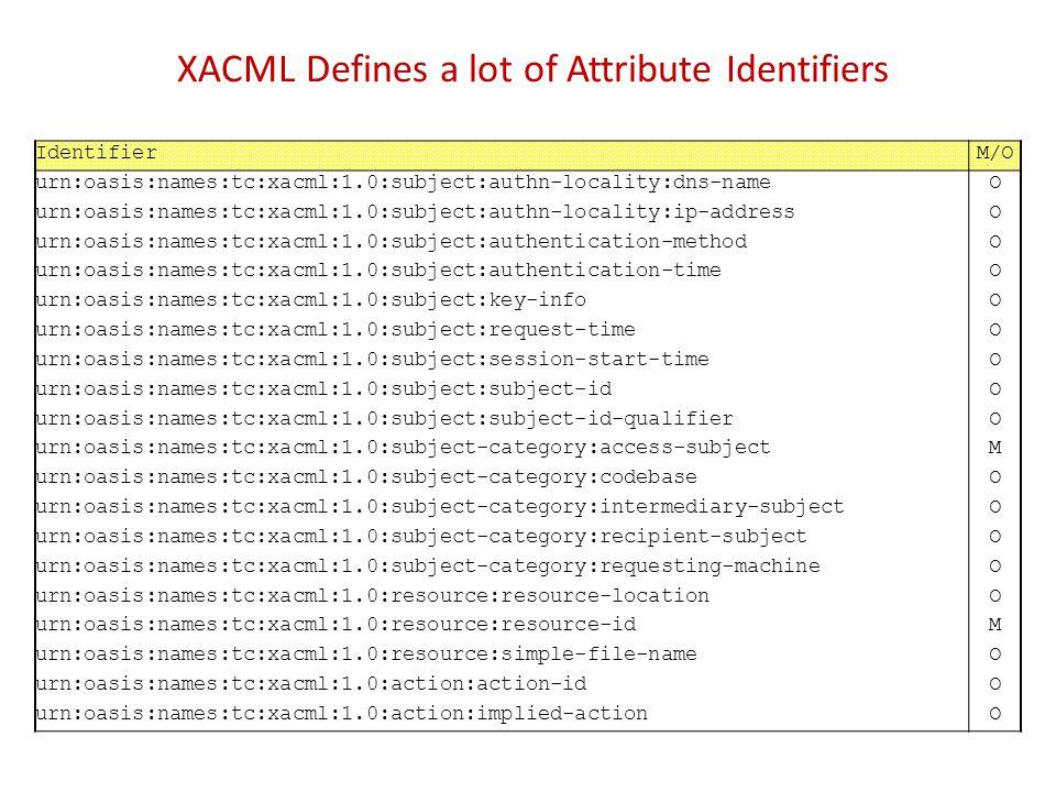 XACML Defines a lot of Attribute Identifiers IdentifierM/O urn:oasis:names:tc:xacml:1.0:subject:authn-locality:dns-nameO urn:oasis:names:tc:xacml:1.0: