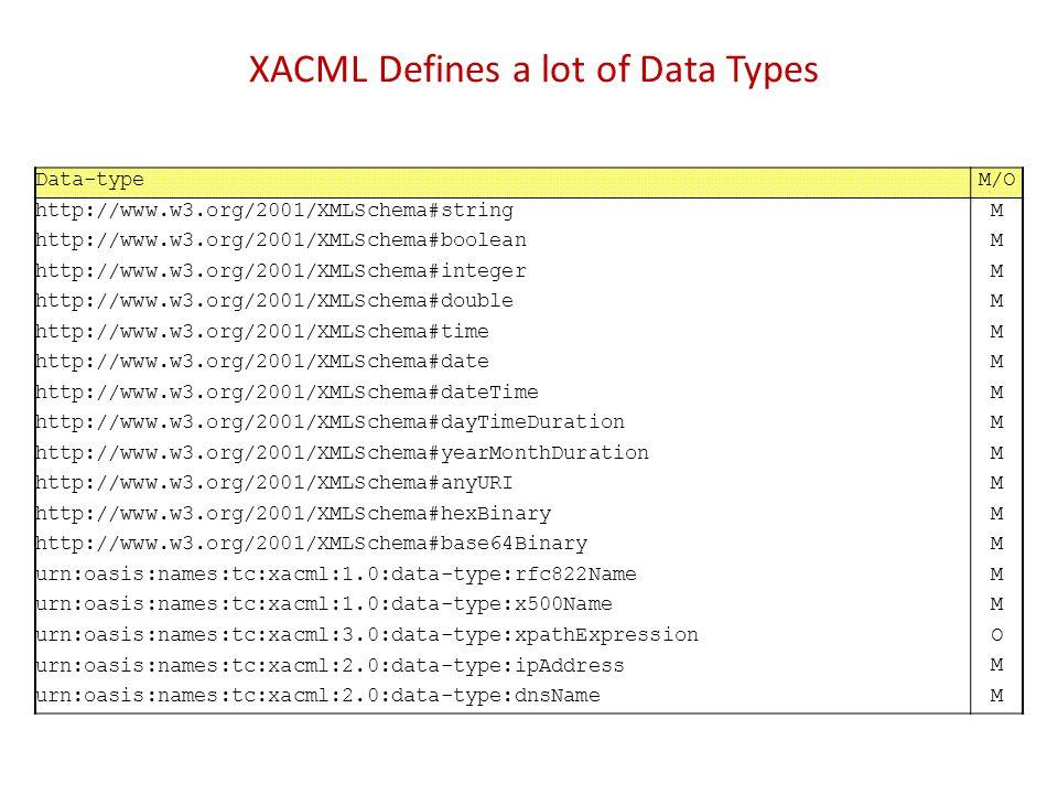 XACML Defines a lot of Data Types Data-typeM/O http://www.w3.org/2001/XMLSchema#stringM http://www.w3.org/2001/XMLSchema#booleanM http://www.w3.org/20