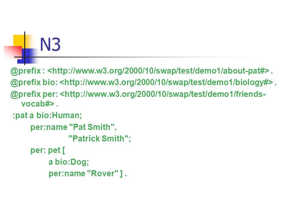N3 @prefix :. @prefix bio:. @prefix per:.