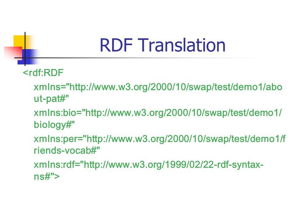 RDF Translation <rdf:RDF xmlns= http://www.w3.org/2000/10/swap/test/demo1/abo ut-pat# xmlns:bio= http://www.w3.org/2000/10/swap/test/demo1/ biology# xmlns:per= http://www.w3.org/2000/10/swap/test/demo1/f riends-vocab# xmlns:rdf= http://www.w3.org/1999/02/22-rdf-syntax- ns# >