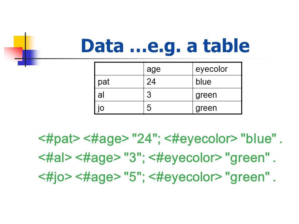 Data …e.g. a table 24 ; blue . 3 ; green . 5 ; green .