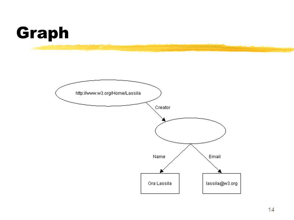 14 Graph