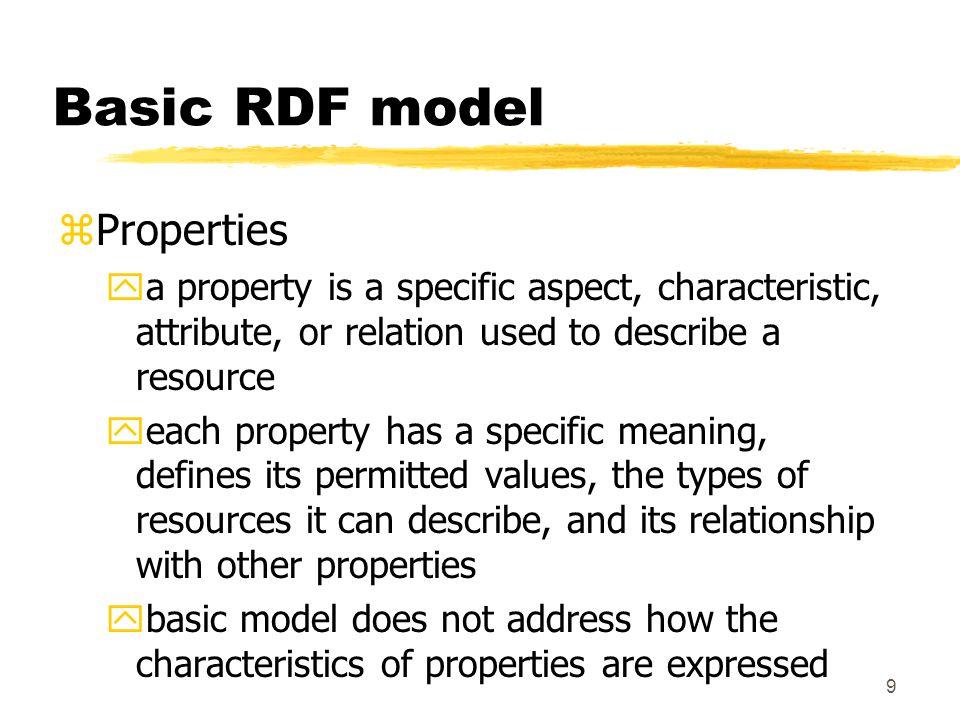 20 Example: abbreviated syntax <rdf:RDF xmlns:rdf= http://www.w3.org/1999/02/22-rdf-syntax-ns# xmlns:s= http://example.org/schema xmlns:v= http://person.org/schema > <s:Creator rdf:resource = http://www.w3.org/staffId/85740 v:Name= Ora Lassila v:Email= lassila@w3.org />