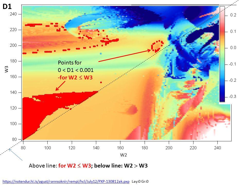 W3 W2 Points for 0 < D1 < 0.001 -for W2  W3 https://notendur.hi.is/agust/rannsoknir/rempi/hcl/July12/PXP-130812ak.pxphttps://notendur.hi.is/agust/rannsoknir/rempi/hcl/July12/PXP-130812ak.pxp Lay:0 Gr:0 Above line: for W2  W3; below line: W2  W3 D1