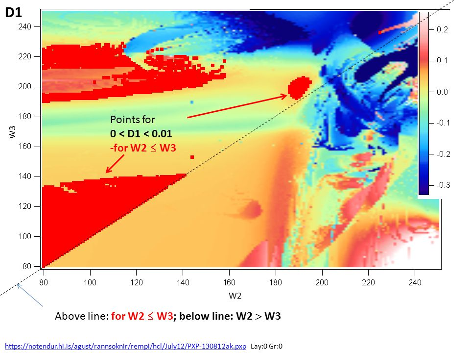 W3 W2 Points for 0 < D1 < 0.01 -for W2  W3 https://notendur.hi.is/agust/rannsoknir/rempi/hcl/July12/PXP-130812ak.pxphttps://notendur.hi.is/agust/rannsoknir/rempi/hcl/July12/PXP-130812ak.pxp Lay:0 Gr:0 Above line: for W2  W3; below line: W2  W3 D1