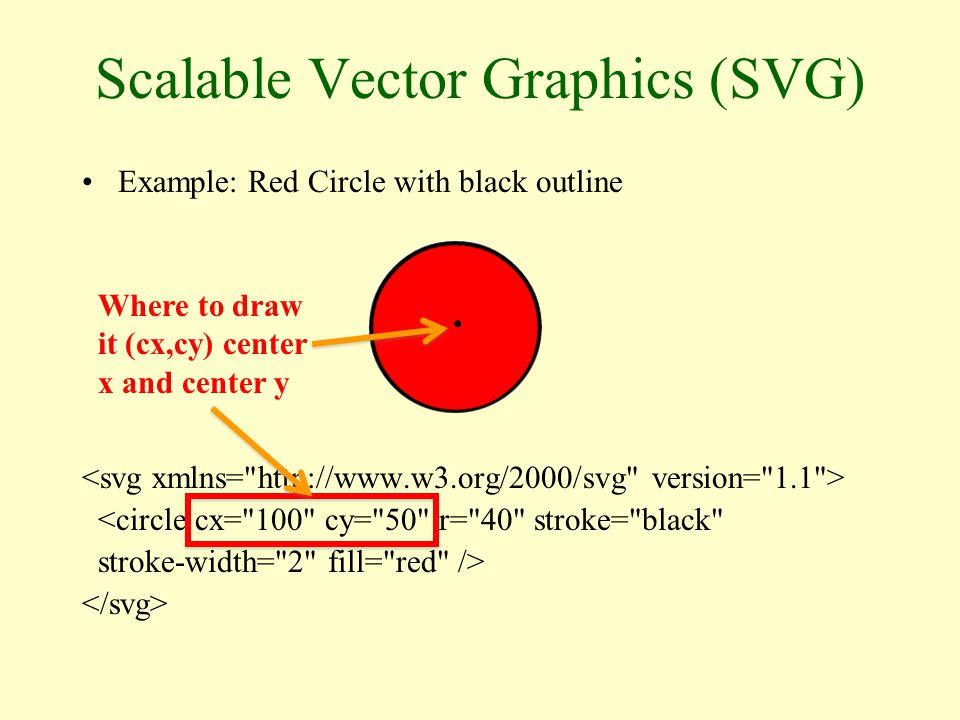 Scalable Vector Graphics (SVG) Example: Red Circle with black outline <circle cx= 100 cy= 50 r= 40 stroke= black stroke-width= 2 fill= red /> Radius, r = 40.