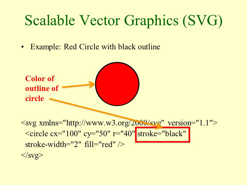 Scalable Vector Graphics (SVG) Example: Red Circle with black outline <circle cx= 100 cy= 50 r= 40 stroke= black stroke-width= 2 fill= red /> Width of outline of circle