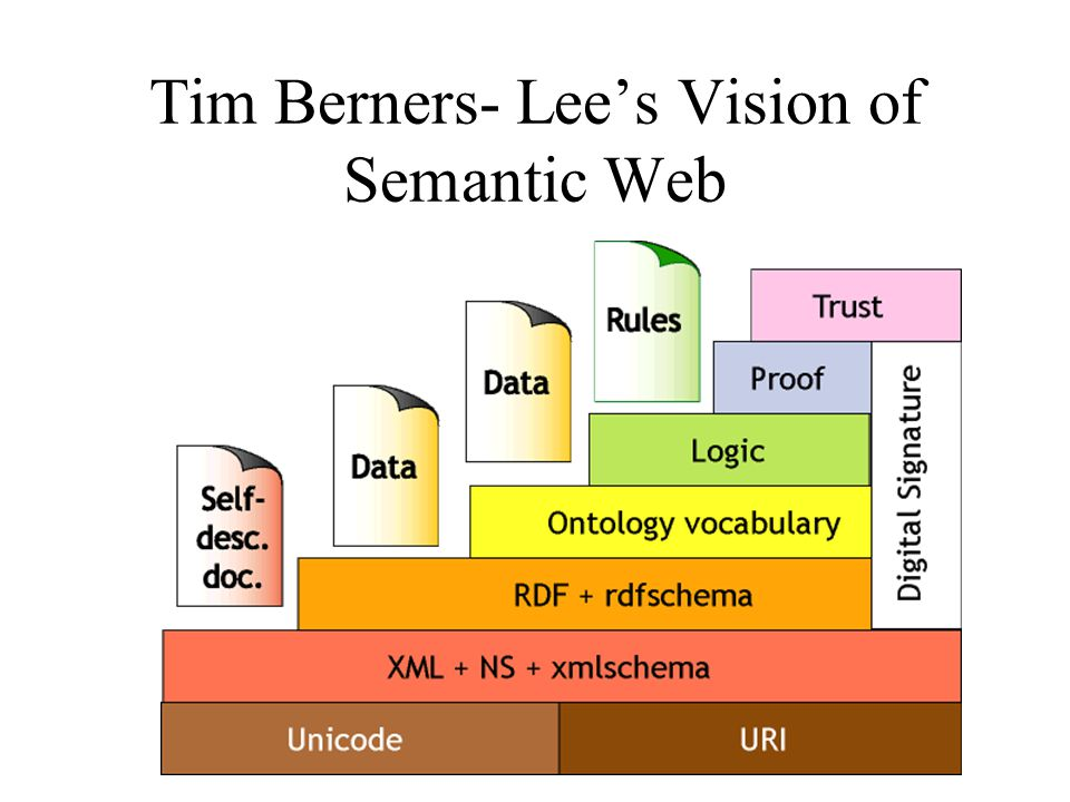 Tim Berners- Lee's Vision of Semantic Web