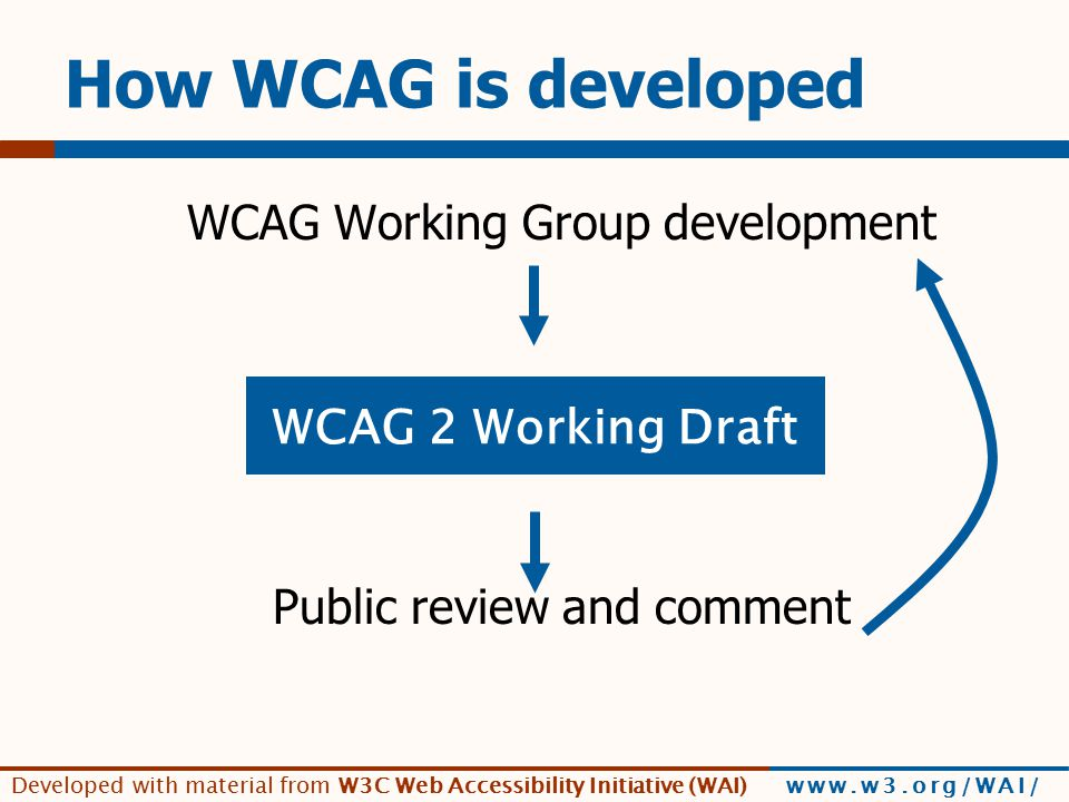 Developed with material from W3C Web Accessibility Initiative (WAI) www.w3.org/WAI/ Milestones  Public Working Drafts  Last Call Working Draft  Candidate Recommendation - Implementations  Proposed Recommendation  W3C Recommendation=Web Standard December 2008
