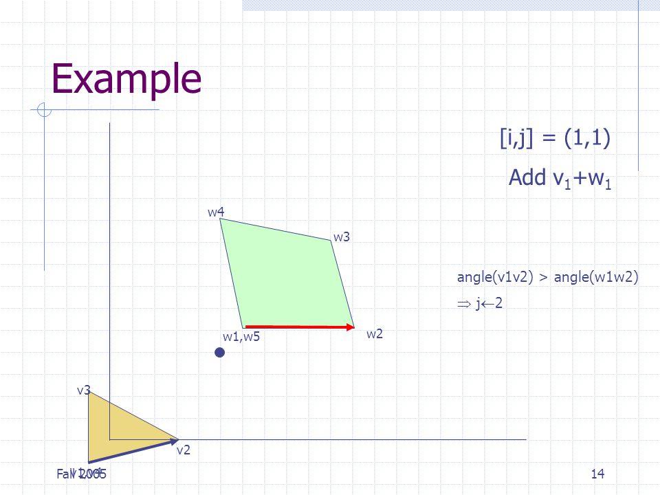 Fall 200514 Example v1,v4 v2 v3 w1,w5 w2 w3 w4 [i,j] = (1,1) Add v 1 +w 1 angle(v1v2) > angle(w1w2)  j  2