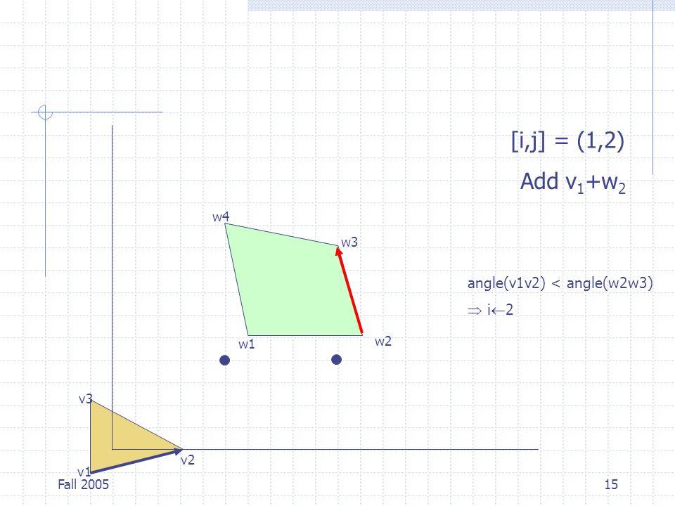 Fall 200515 v1 v2 v3 w1 w2 w3 w4 [i,j] = (1,2) Add v 1 +w 2 angle(v1v2) < angle(w2w3)  i  2