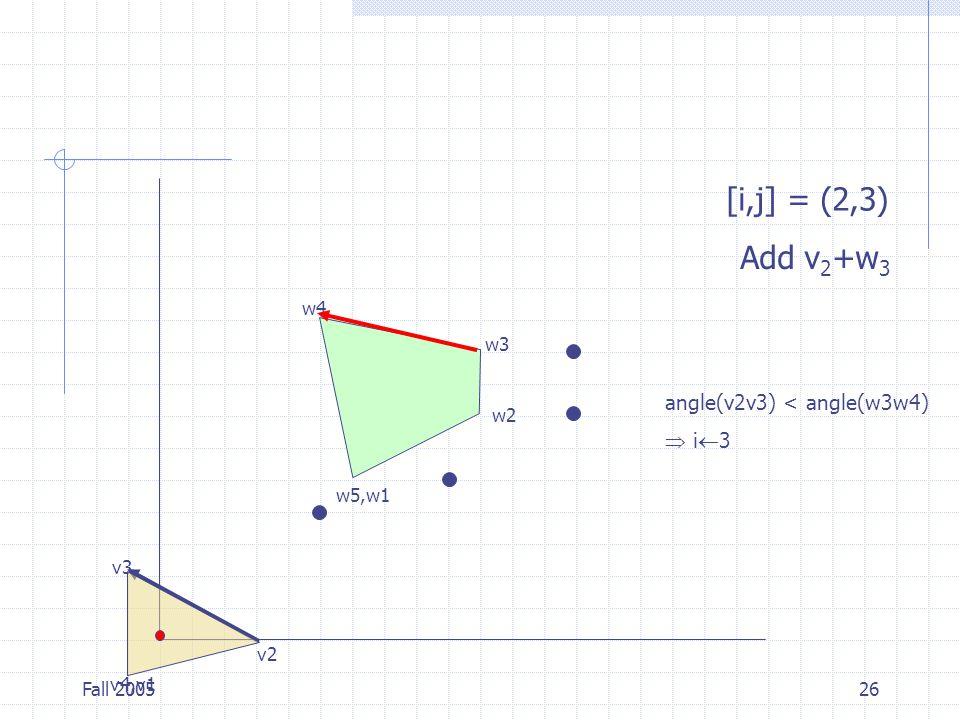Fall 200526 v4,v1 v2 v3 w5,w1 w2 w3 w4 [i,j] = (2,3) Add v 2 +w 3 angle(v2v3) < angle(w3w4)  i  3