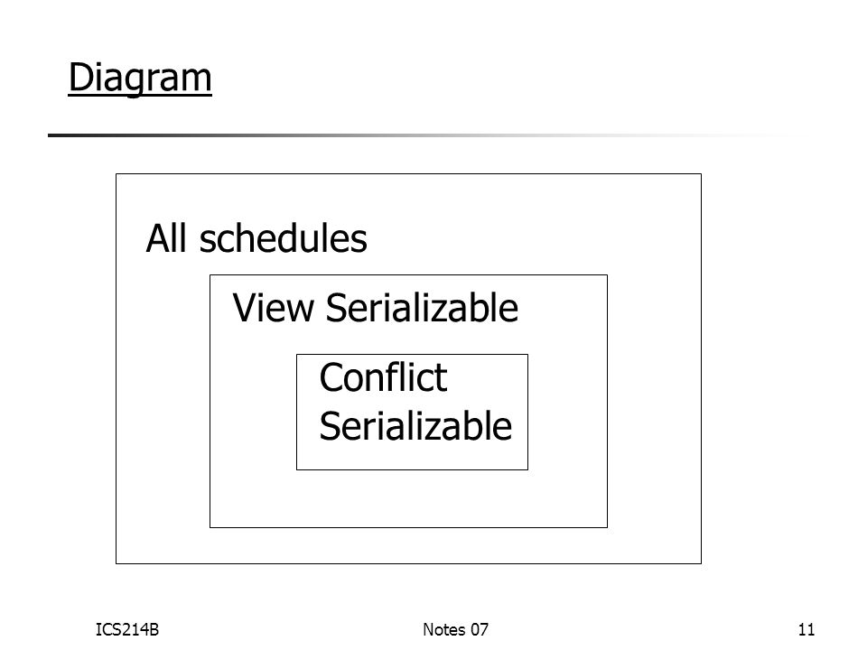 ICS214BNotes 0711 Diagram All schedules View Serializable Conflict Serializable