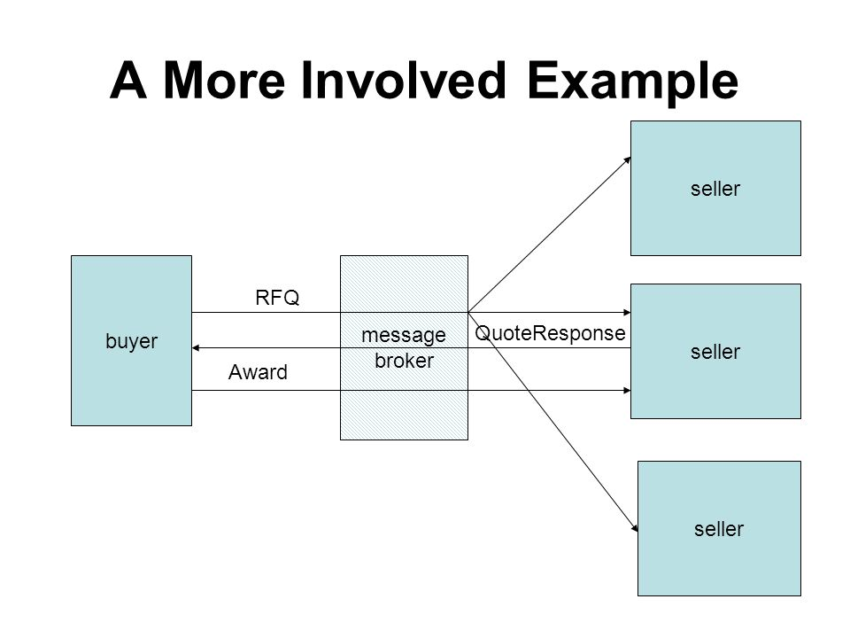 A More Involved Example buyer seller message broker RFQ QuoteResponse Award