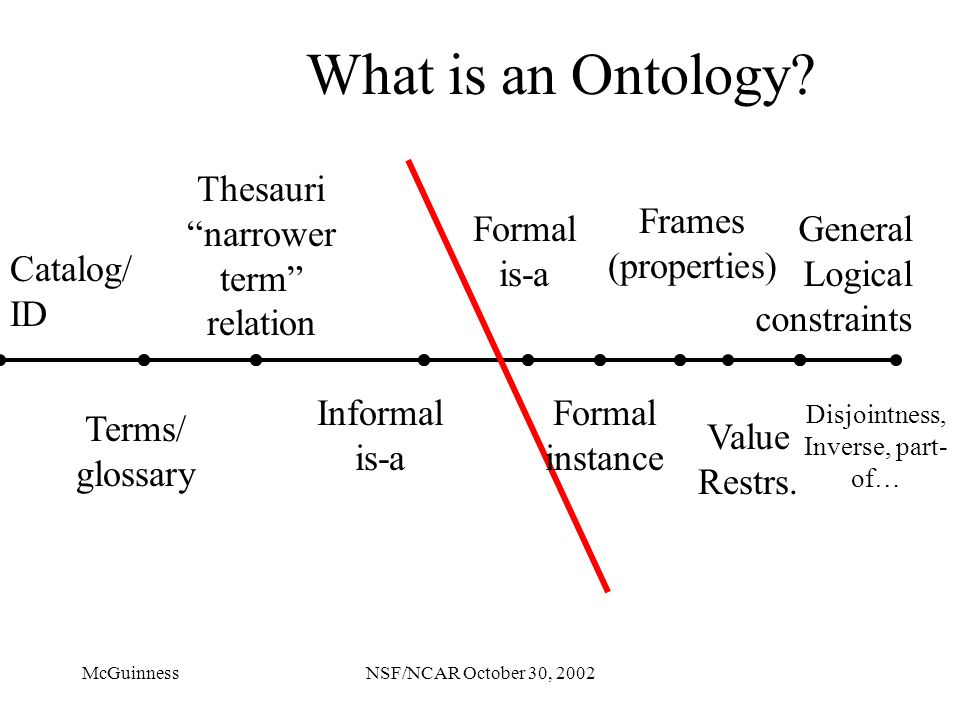 McGuinnessNSF/NCAR October 30, 2002 What is an Ontology.