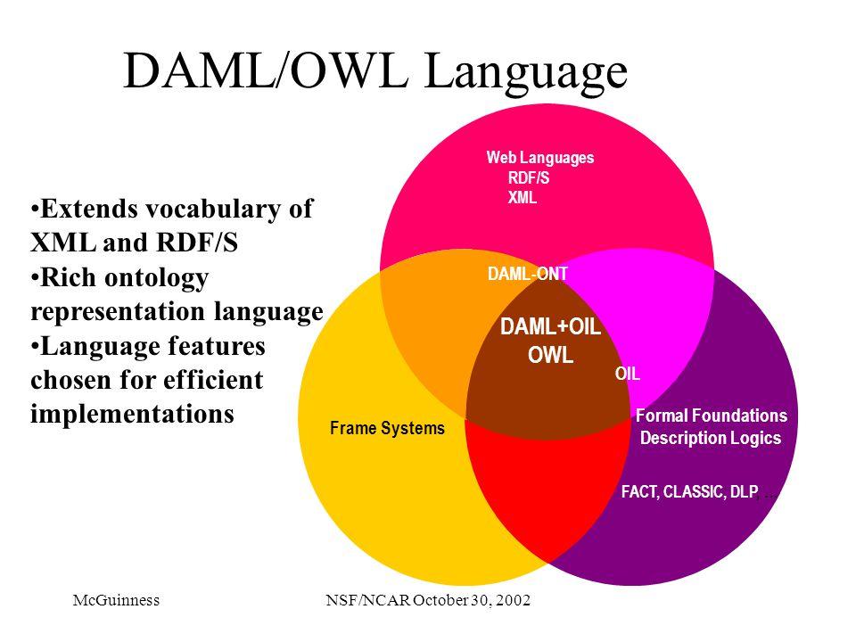 McGuinnessNSF/NCAR October 30, 2002 DAML/OWL Language Web Languages RDF/S XML DAML-ONT Formal Foundations Description Logics FACT, CLASSIC, DLP, … Fra