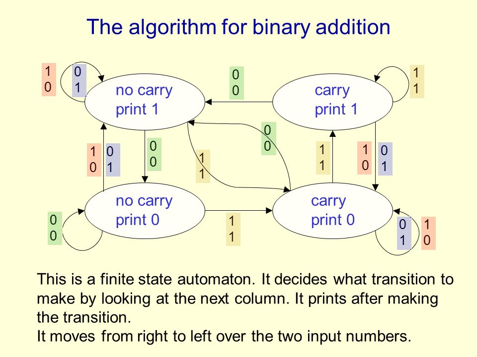 The algorithm for binary addition no carry print 1 carry print 1 no carry print 0 carry print 0 1 1010 1010 1010 1010 0101 0101 0101 0101 0 0 0 0 1 1