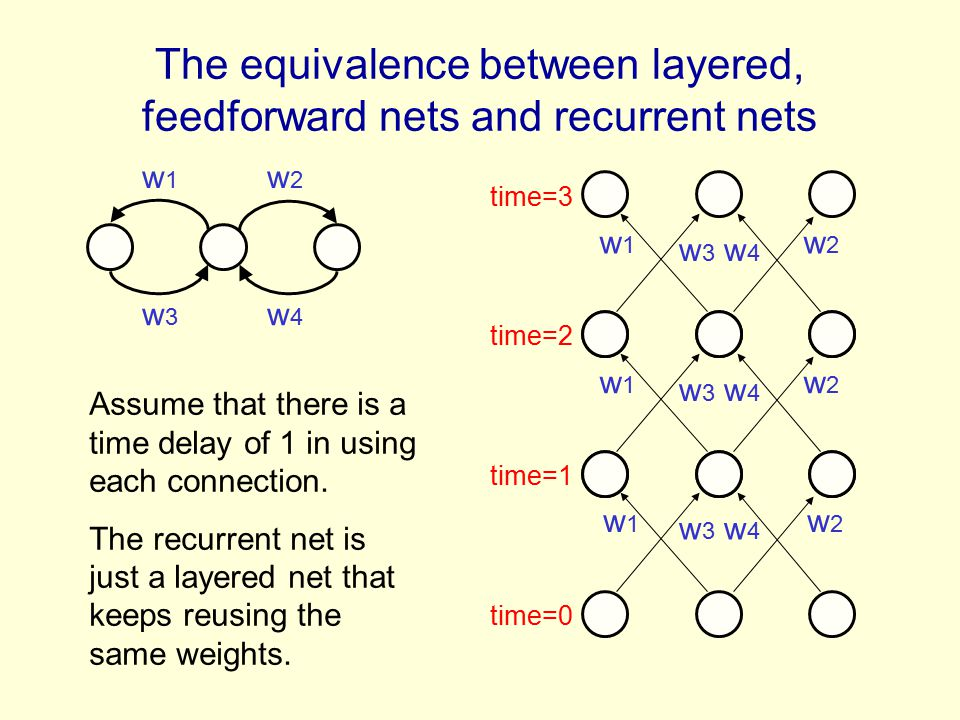The equivalence between layered, feedforward nets and recurrent nets w 1 w 2 w 3 w 4 w 1 w 2 w 3 w 4 w 1 w 2 w 3 w 4 w 1 w 2 w 3 w 4 time=0 time=2 tim