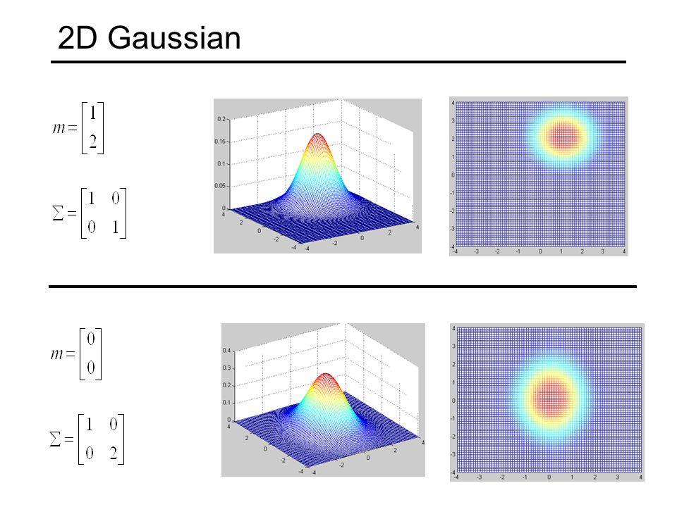2D Gaussian