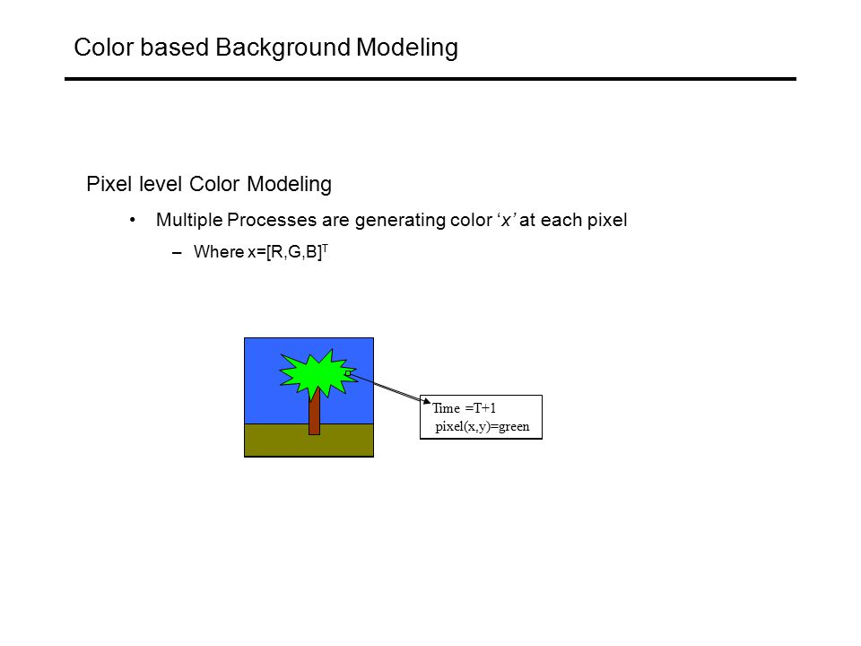 Color based Background Modeling Foreground= Matched distributions with weight< T + Unmatched pixels