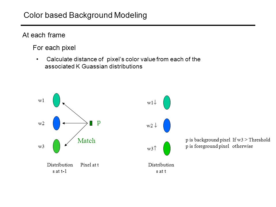 Color based Background Modeling At each frame For each pixel Calculate distance of pixel's color value from each of the associated K Guassian distributions w1=w0 w2  w3  Distribution s at t Not Matched Distribution s at t-1 w1 w2 w3 w1  w2  w3 Pixel at t p p is a foreground pixel