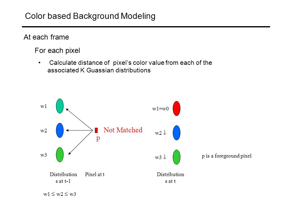 Color based Background Modeling For each pixel (i,j) at time 't' each process is modeled as a Gaussian distribution.