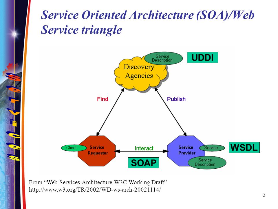3 Web Service Stack Discovery UDDI Transport HTTP, SMTP, FTP, BEEP Description WSDL XML messaging XML-RPC, SOAP, XML Process BPEL4WS, WSCI, WS-CDL
