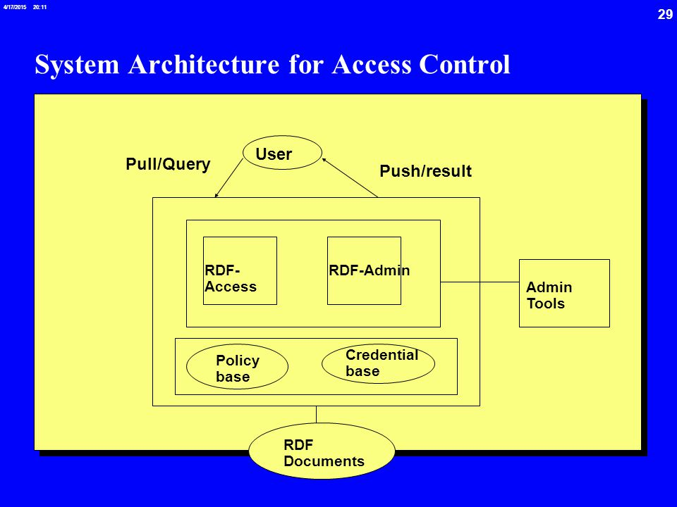 29 4/17/2015 20:12 System Architecture for Access Control User Pull/Query Push/result RDF Documents RDF- Access RDF-Admin Admin Tools Policy base Credential base