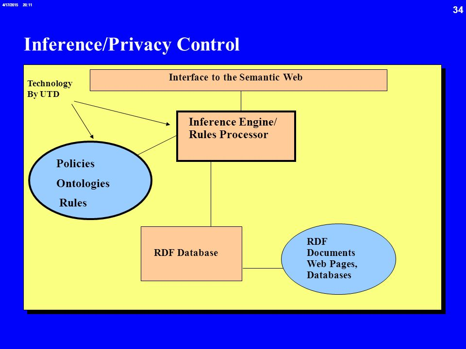 34 4/17/2015 20:12 Inference/Privacy Control Policies Ontologies Rules RDF Database RDF Documents Web Pages, Databases Inference Engine/ Rules Processor Interface to the Semantic Web Technology By UTD