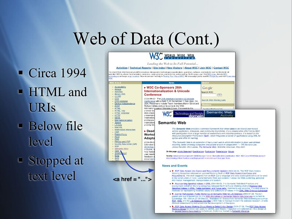 Web of Data (Cont.)  Circa 1994  HTML and URIs  Below file level  Stopped at text level  Circa 1994  HTML and URIs  Below file level  Stopped at text level