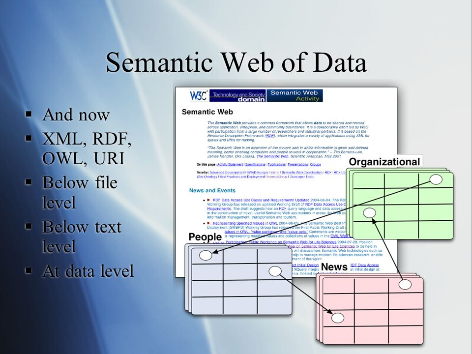Semantic Web of Data  And now  XML, RDF, OWL, URI  Below file level  Below text level  At data level  And now  XML, RDF, OWL, URI  Below file
