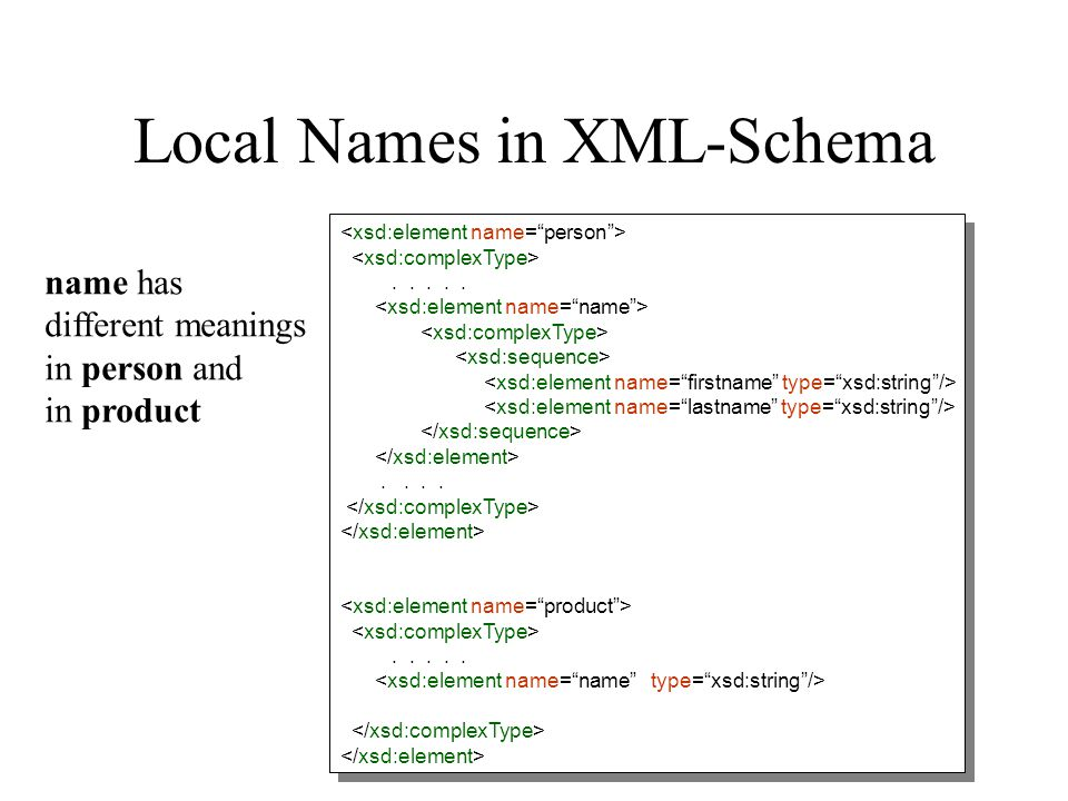 Local Names in XML-Schema............................