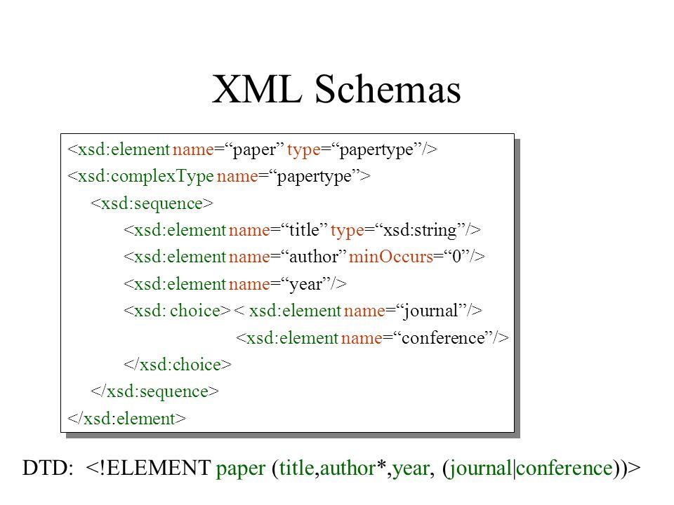 XML Schemas DTD:
