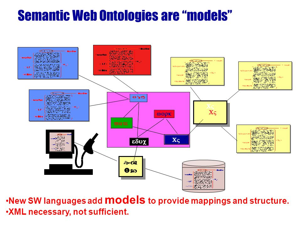 Semantic Web Ontologies are models New SW languages add models to provide mappings and structure.