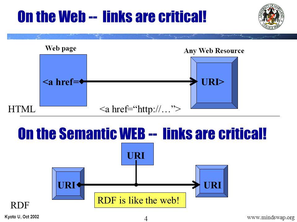 5 Kyoto U, Oct 2002 5 www.mindswap.org http://www.cs.umd.edu> DOC1 Hendler DOC1 Mind:title Jobs:placeOfWork Web Page http://www… Professor Jobs: Mind: Jobs: Sem Web models start from RDF…