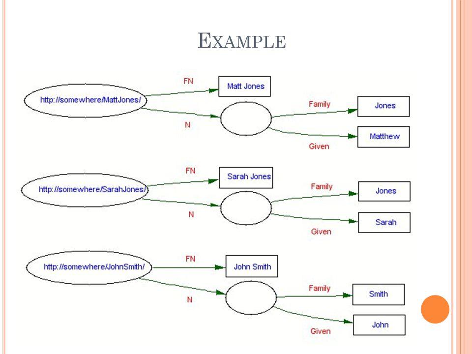 B ASIC G RAPH P ATTERN - B LANK N ODES PREFIX foaf: SELECT ?x ?name WHERE { ?x foaf:name ?name } @prefix foaf:.