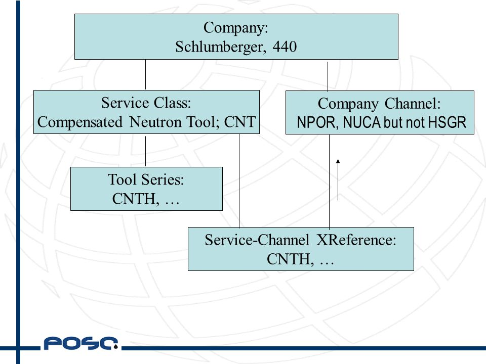 Company: Schlumberger, 440 Service Class: Compensated Neutron Tool; CNT Tool Series: CNTH, … Service-Channel XReference: CNTH, … Company Channel: NPOR, NUCA but not HSGR