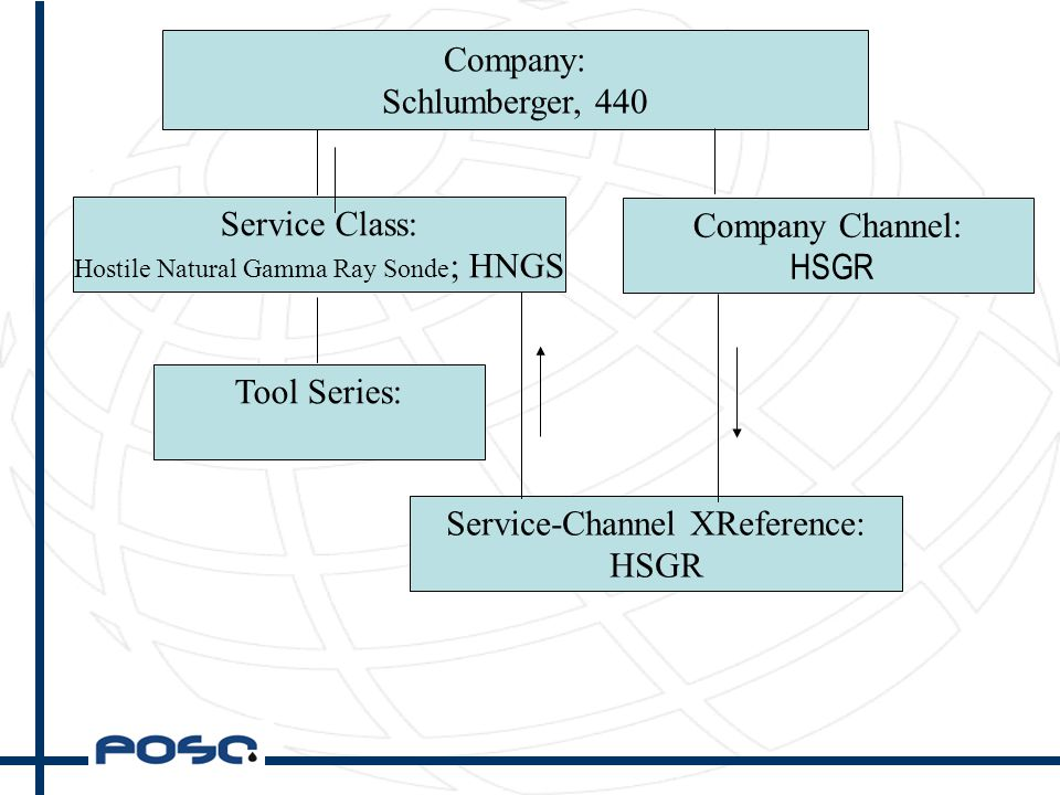 Company: Schlumberger, 440 Service Class: Hostile Natural Gamma Ray Sonde ; HNGS Tool Series: Service-Channel XReference: HSGR Company Channel: HSGR