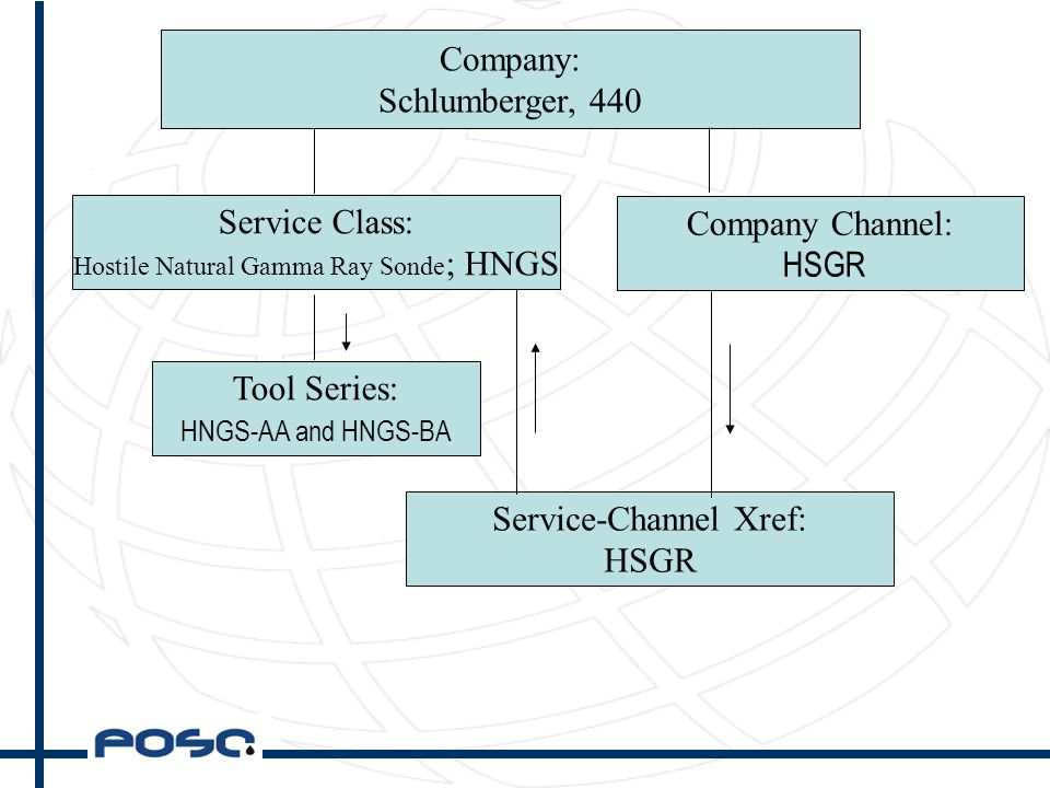 Company: Schlumberger, 440 Service Class: Hostile Natural Gamma Ray Sonde ; HNGS Tool Series: HNGS-AA and HNGS-BA Service-Channel Xref: HSGR Company Channel: HSGR