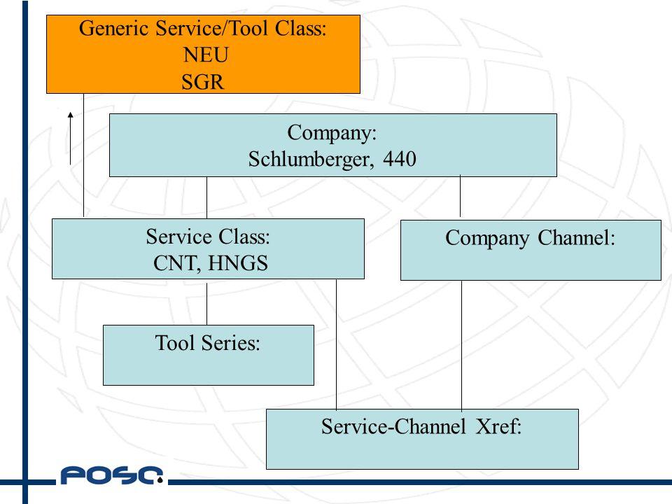 Company: Schlumberger, 440 Service Class: CNT, HNGS Tool Series: Service-Channel Xref: Company Channel: Generic Service/Tool Class: NEU SGR