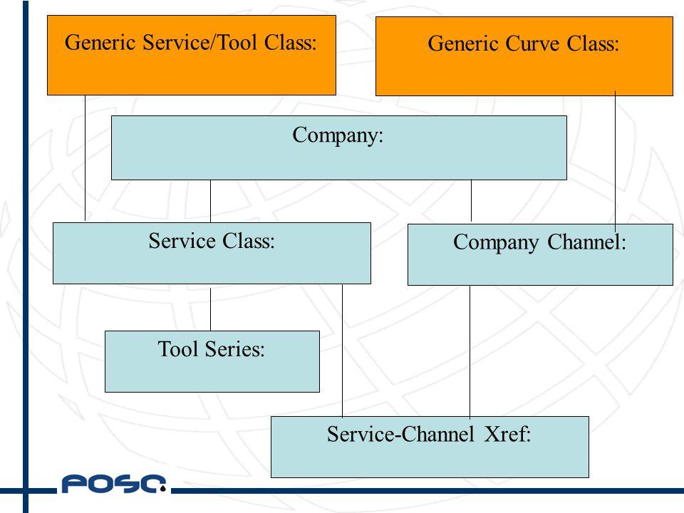 Company: Service Class: Tool Series: Service-Channel Xref: Company Channel: Generic Service/Tool Class: Generic Curve Class: