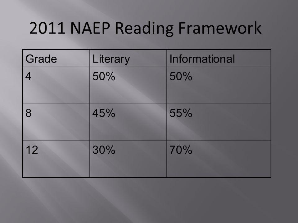 2011 NAEP Reading Framework GradeLiteraryInformational 450% 845%55% 1230%70%
